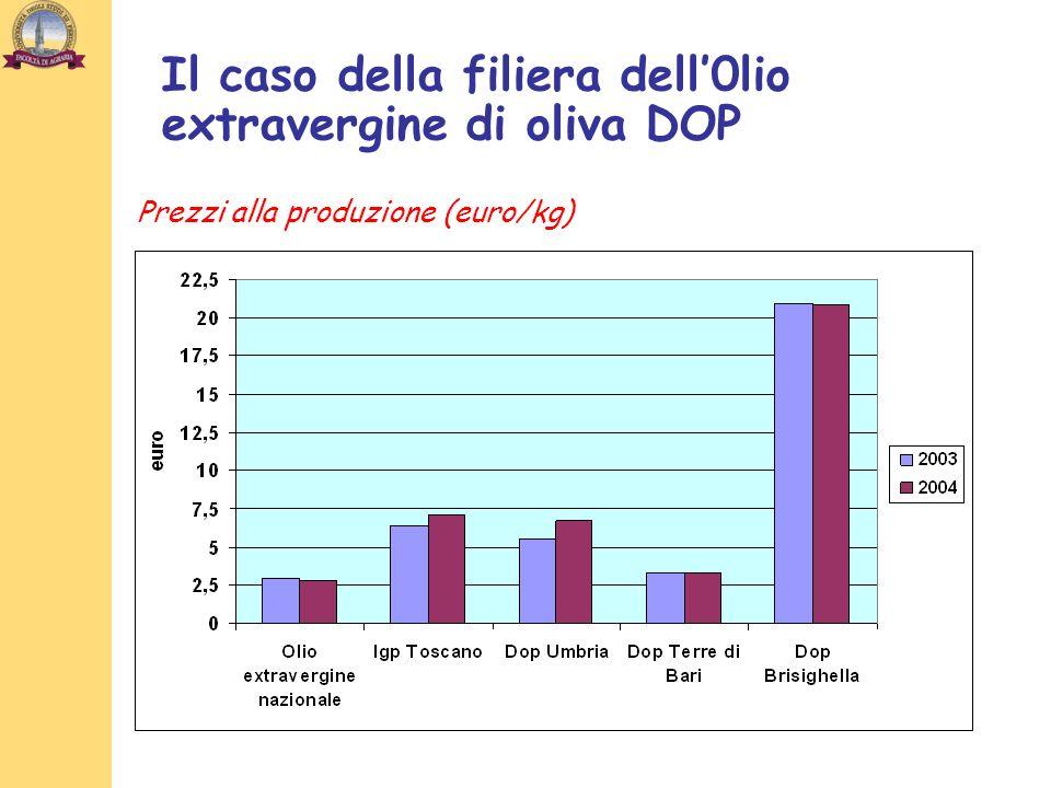 Prezzi alla produzione (euro/kg) Il caso della filiera dell0lio extravergine di oliva DOP