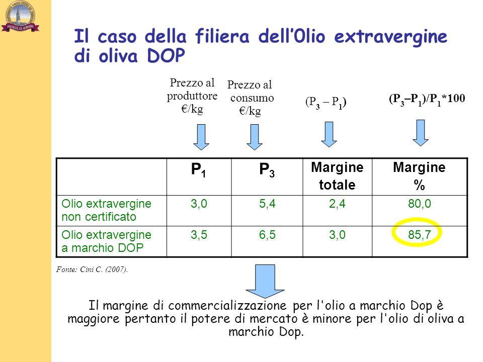 Prezzo al consumo /kg Prezzo al produttore /kg (P 3 – P 1 ) (P 3 –P 1 )/P 1 *100 Il margine di commercializzazione per l olio a marchio Dop è maggiore pertanto il potere di mercato è minore per l olio di oliva a marchio Dop.