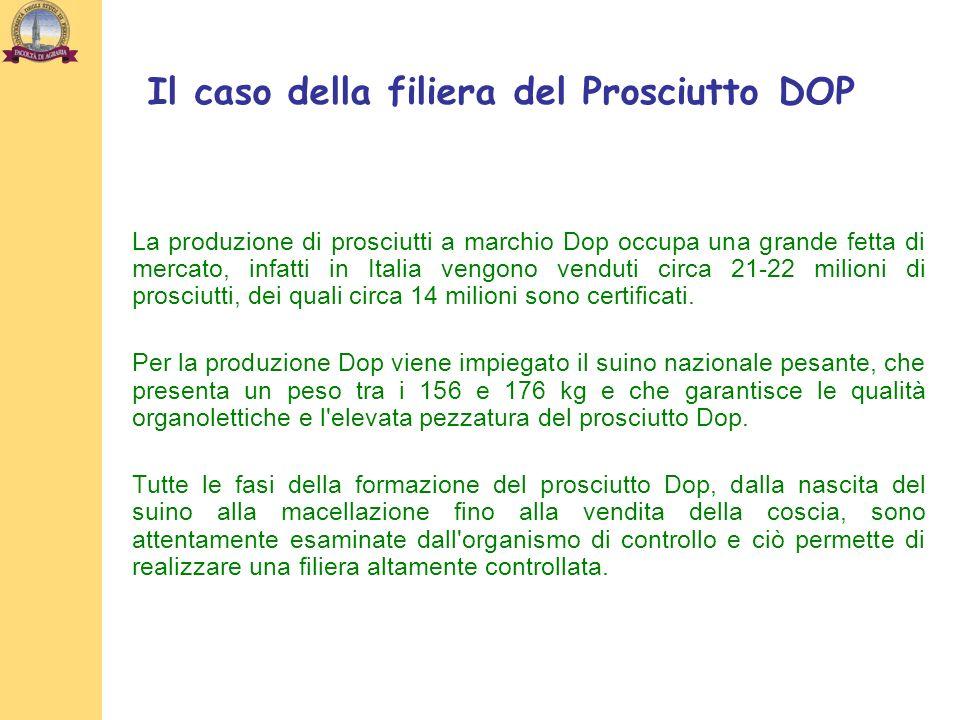 La produzione di prosciutti a marchio Dop occupa una grande fetta di mercato, infatti in Italia vengono venduti circa 21-22 milioni di prosciutti, dei