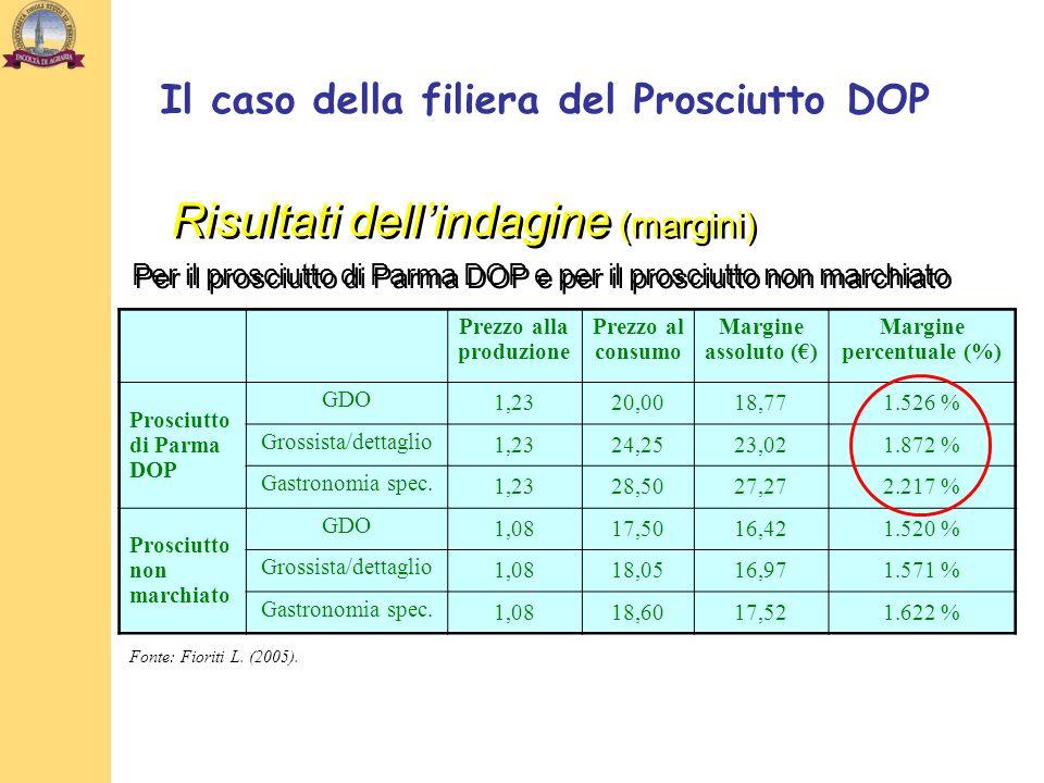 Risultati dellindagine (margini) Prezzo alla produzione Prezzo al consumo Margine assoluto () Margine percentuale (%) Prosciutto di Parma DOP GDO 1,2320,0018,771.526 % Grossista/dettaglio 1,2324,2523,021.872 % Gastronomia spec.