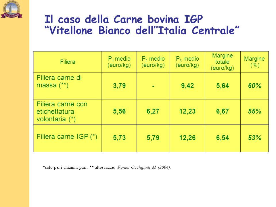 Filiera P 1 medio (euro/kg) P 2 medio (euro/kg) P 3 medio (euro/kg) Margine totale (euro/kg) Margine (%) Filiera carne di massa (**) 3,79-9,425,6460%