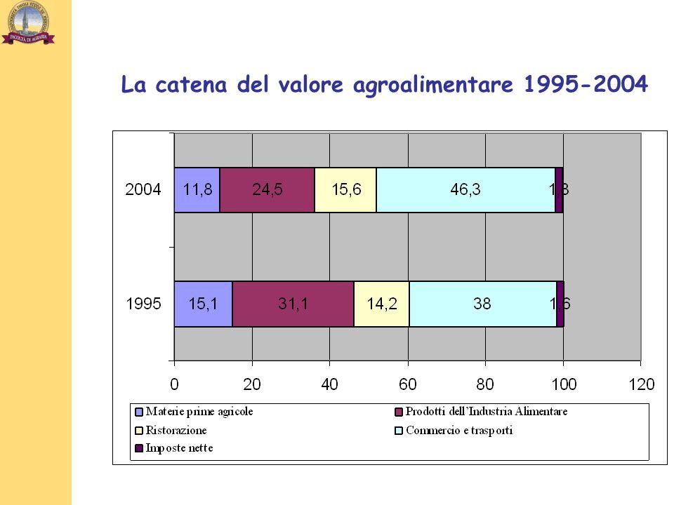 La catena del valore agroalimentare 1995-2004