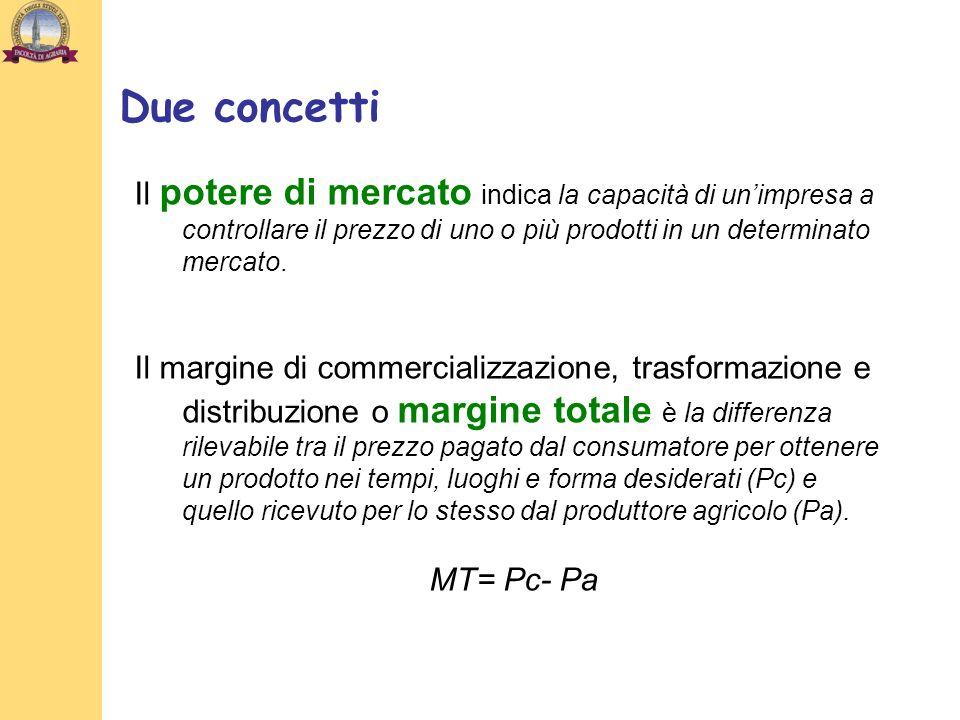Conclusioni della verifica empirica: -la rintracciabilità ha sortito leffetto di una differenziazione del prodotto, con vantaggi di prezzo, che è il primo obiettivo dellagricoltore; -laumento delle garanzie in termini di rintracciabilità e certificazione accresce il margine totale in valore assoluto e il potere di mercato; Lindagine ha dimostrato che lIGP Vitellone Bianco Italia Centrale ha generato un aumento di potere di mercato dei produttori che sono stati capaci: - di ritagliarsi una propria curva di domanda attraverso la differenziazione del prodotto; - di concentrare lofferta.