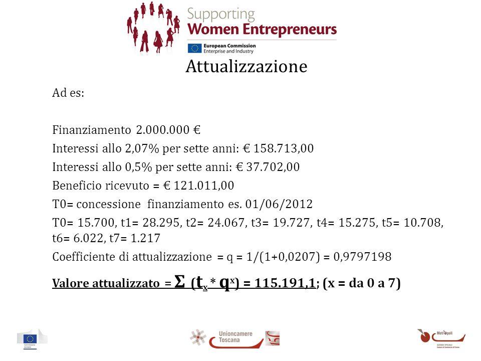 Attualizzazione Ad es: Finanziamento 2.000.000 Interessi allo 2,07% per sette anni: 158.713,00 Interessi allo 0,5% per sette anni: 37.702,00 Beneficio ricevuto = 121.011,00 T0= concessione finanziamento es.