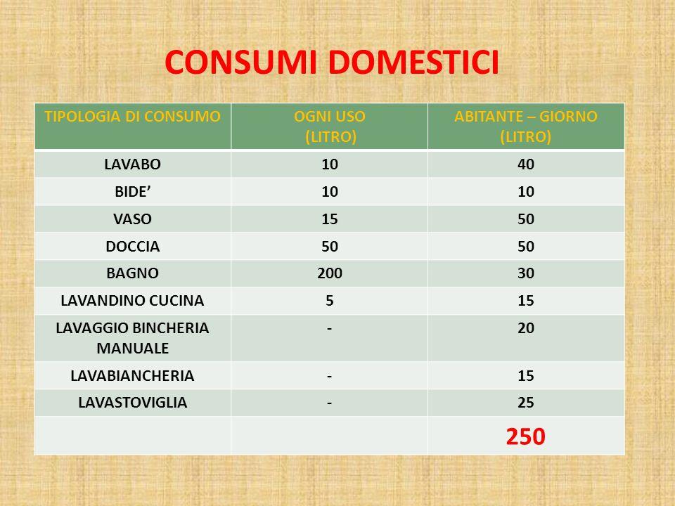 TIPOLOGIA DI CONSUMOOGNI USO (LITRO) ABITANTE – GIORNO (LITRO) LAVABO1040 BIDE10 VASO1550 DOCCIA50 BAGNO20030 LAVANDINO CUCINA515 LAVAGGIO BINCHERIA MANUALE -20 LAVABIANCHERIA-15 LAVASTOVIGLIA-25 250 CONSUMI DOMESTICI