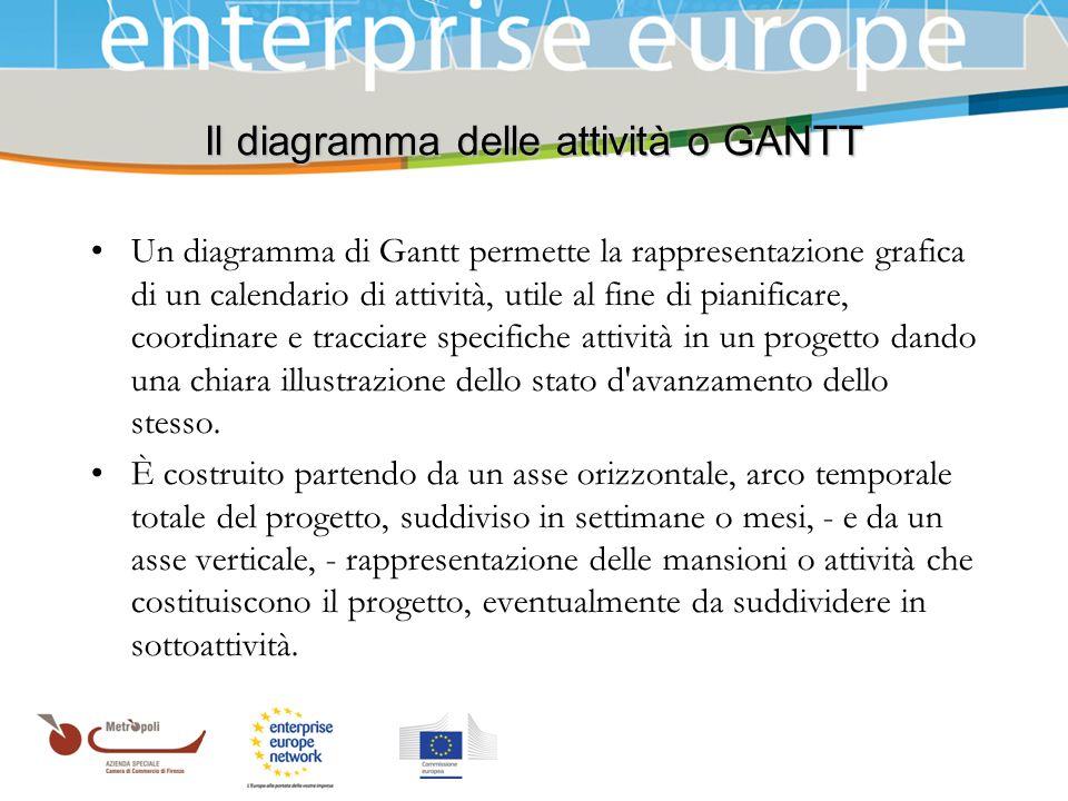 Azienda Speciale della Camera di Commercio Il diagramma delle attività o GANTT Un diagramma di Gantt permette la rappresentazione grafica di un calend