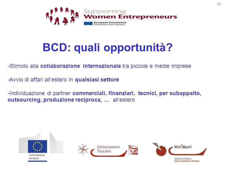 11 11 -Stimolo alla collaborazione internazionale tra piccole e medie imprese -Avvio di affari allestero in qualsiasi settore -Individuazione di partner commerciali, finanziari, tecnici, per subappalto, outsourcing, produzione reciproca, … allestero BCD: quali opportunità?