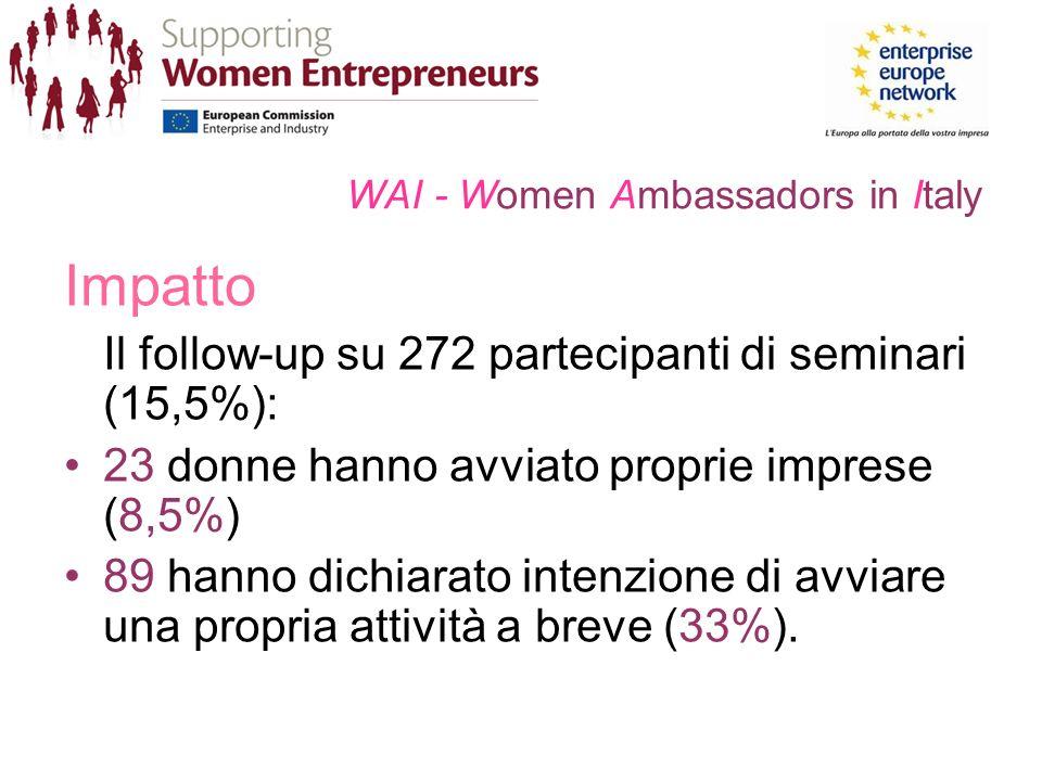 WAI - Women Ambassadors in Italy Impatto Il follow-up su 272 partecipanti di seminari (15,5%): 23 donne hanno avviato proprie imprese (8,5%) 89 hanno dichiarato intenzione di avviare una propria attività a breve (33%).