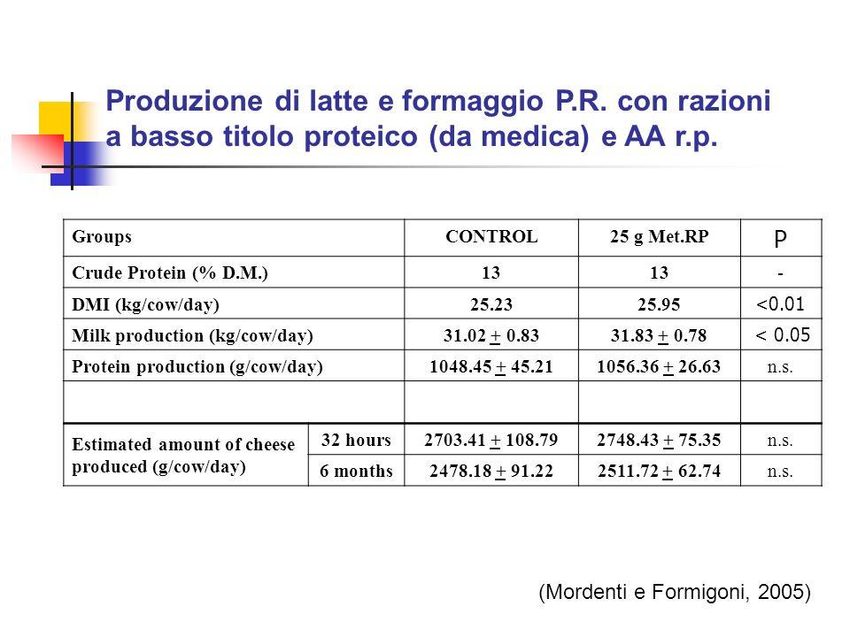 Produzione di latte e formaggio P.R. con razioni a basso titolo proteico (da medica) e AA r.p. GroupsCONTROL25 g Met.RP P Crude Protein (% D.M.)13 - D