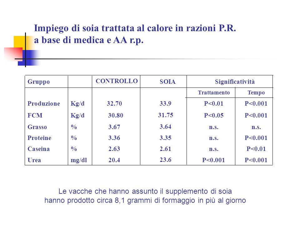 Impiego di soia trattata al calore in razioni P.R. a base di medica e AA r.p. Gruppo CONTROLLO Significatività TrattamentoTempo ProduzioneKg/d32.70P<0