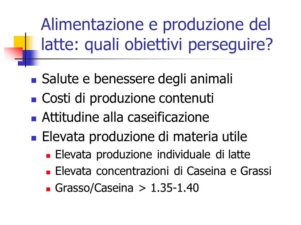 Alimentazione e produzione del latte: quali obiettivi perseguire? Salute e benessere degli animali Costi di produzione contenuti Attitudine alla casei