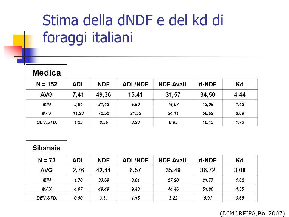 Stima della dNDF e del kd di foraggi italiani Medica N = 152ADLNDFADL/NDFNDF Avail.d-NDFKd AVG7,4149,3615,4131,5734,504,44 MIN2,8431,425,5016,0713,061