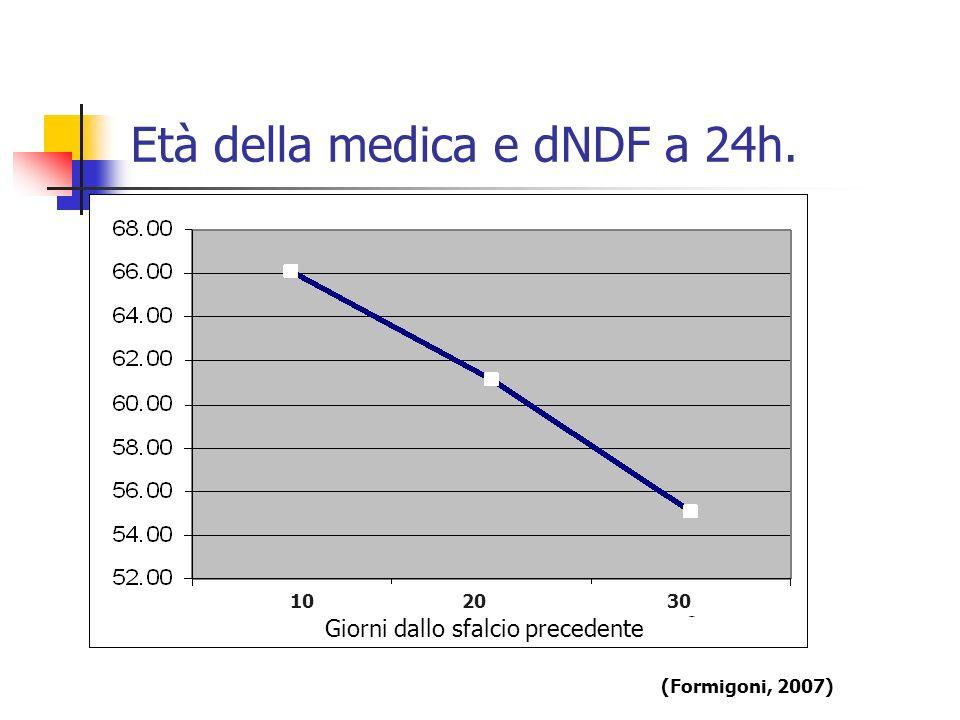 Età della medica e dNDF a 24h. 10 20 30 (Formigoni, 2007) Giorni dallo sfalcio precedente
