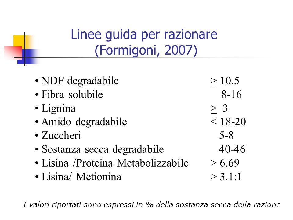 NDF degradabile > 10.5 Fibra solubile 8-16 Lignina> 3 Amido degradabile < 18-20 Zuccheri 5-8 Sostanza secca degradabile 40-46 Lisina /Proteina Metabol