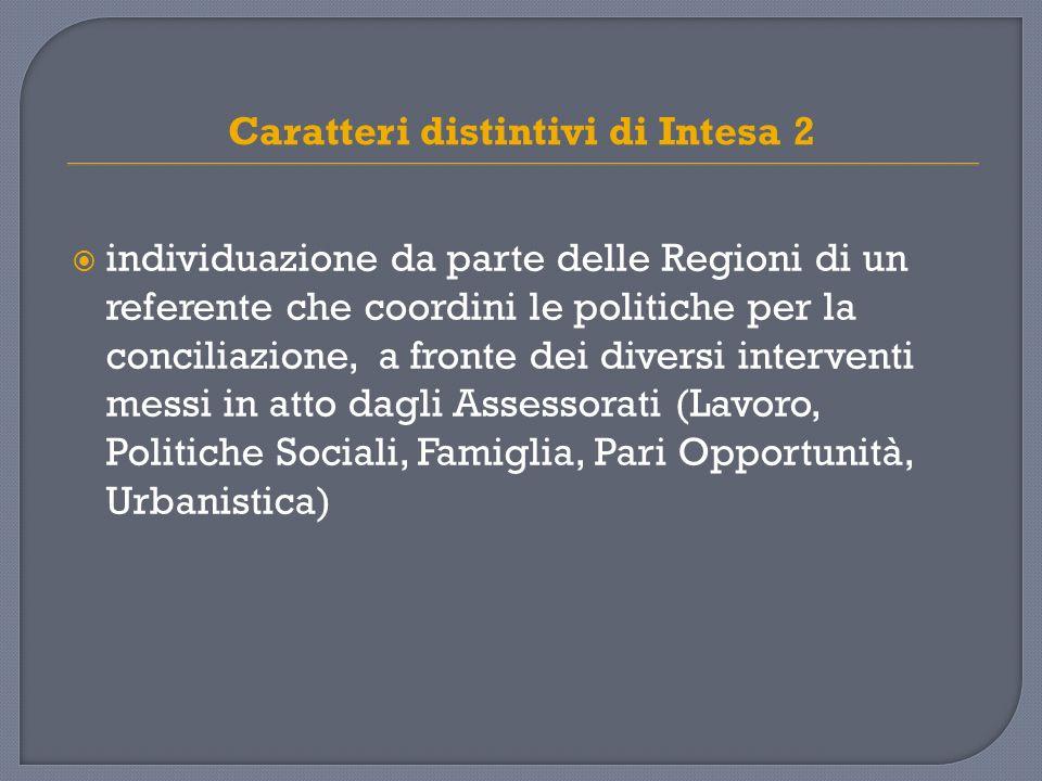 Caratteri distintivi di Intesa 2 individuazione da parte delle Regioni di un referente che coordini le politiche per la conciliazione, a fronte dei diversi interventi messi in atto dagli Assessorati (Lavoro, Politiche Sociali, Famiglia, Pari Opportunità, Urbanistica)