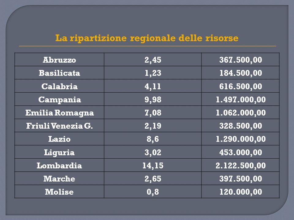 La ripartizione regionale delle risorse Abruzzo2,45367.500,00 Basilicata1,23184.500,00 Calabria4,11616.500,00 Campania9,981.497.000,00 Emilia Romagna7,081.062.000,00 Friuli Venezia G.2,19328.500,00 Lazio8,61.290.000,00 Liguria3,02453.000,00 Lombardia14,152.122.500,00 Marche2,65397.500,00 Molise0,8120.000,00