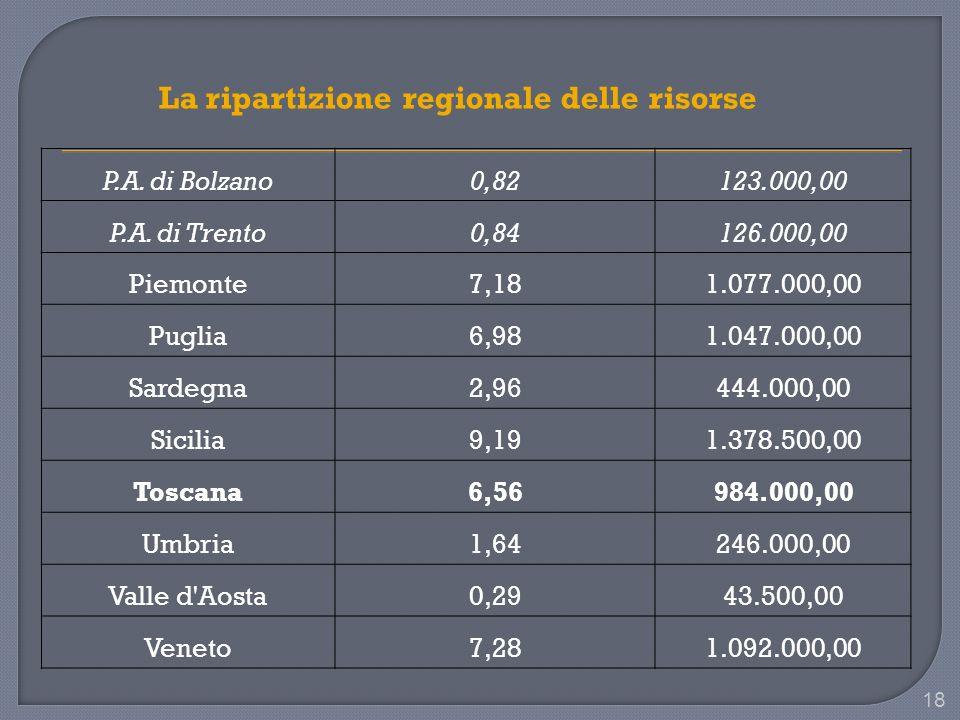 18 P.A. di Bolzano0,82123.000,00 P.A.
