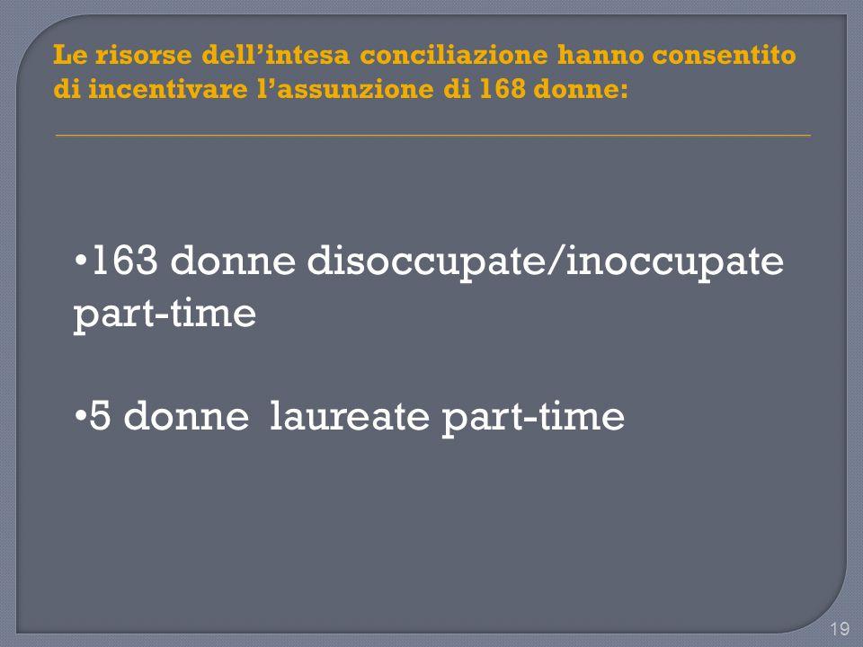 19 Le risorse dellintesa conciliazione hanno consentito di incentivare lassunzione di 168 donne: 163 donne disoccupate/inoccupate part-time 5 donne laureate part-time