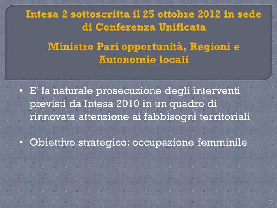 2 Intesa 2 sottoscritta il 25 ottobre 2012 in sede di Conferenza Unificata Ministro Pari opportunità, Regioni e Autonomie locali E la naturale prosecuzione degli interventi previsti da Intesa 2010 in un quadro di rinnovata attenzione ai fabbisogni territoriali Obiettivo strategico: occupazione femminile