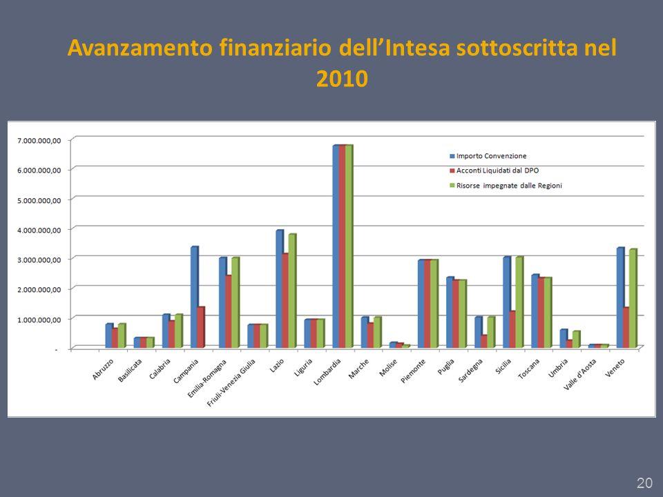 20 Avanzamento finanziario dellIntesa sottoscritta nel 2010