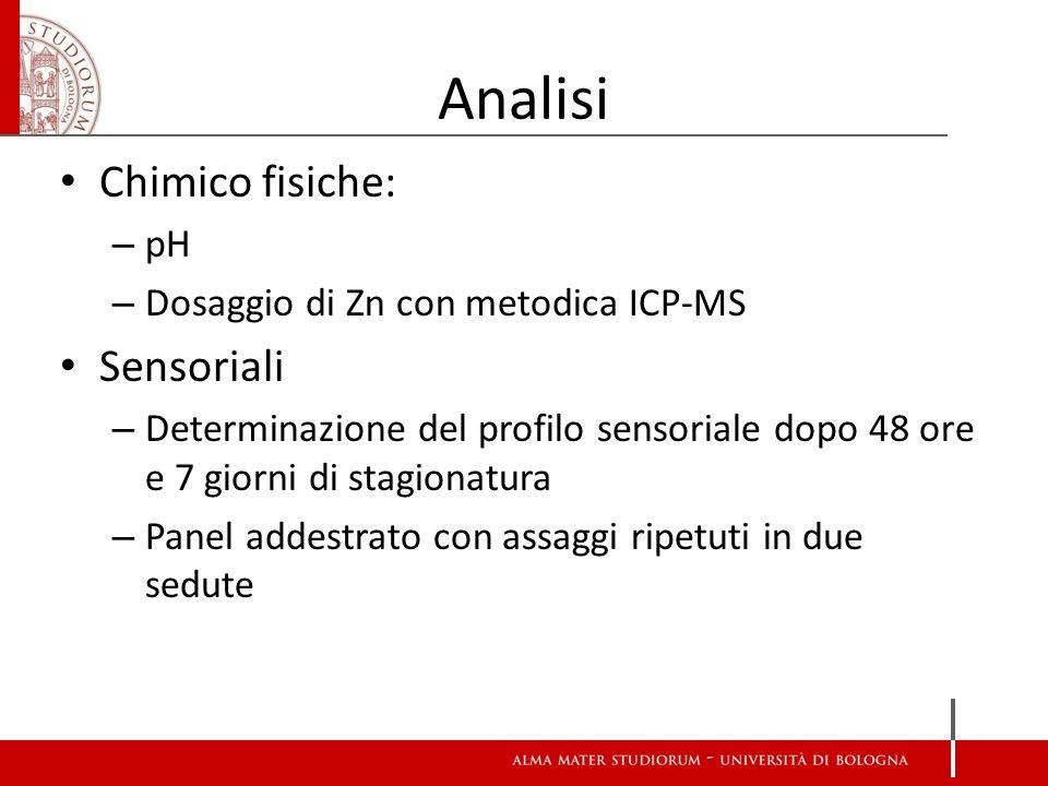 Analisi Chimico fisiche: – pH – Dosaggio di Zn con metodica ICP-MS Sensoriali – Determinazione del profilo sensoriale dopo 48 ore e 7 giorni di stagio