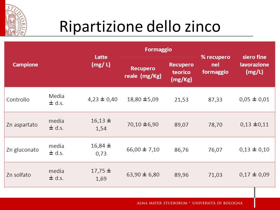 Ripartizione dello zinco Campione Latte (mg/ L) Formaggio % recupero nel formaggio siero fine lavorazione (mg/L) Recupero reale (mg/Kg) Recupero teori