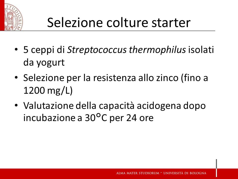 Scelta della coltura starter Zn (mg/L)0121202404801200 pH iniziale latte:6,426,406,156,005,675,11 Streptococcus thermophilus A2,022,031,981,781,610,22 Streptococcus thermophilus B2,562,602,422,532,340,38 Streptococcus thermophilus C2,302,282,451,961,751,49 Streptococcus thermophilus D2,442,482,382,231,781,11 Streptococcus thermophilus E2,332,312,142,181,561,23 Valori espressi come ΔpH