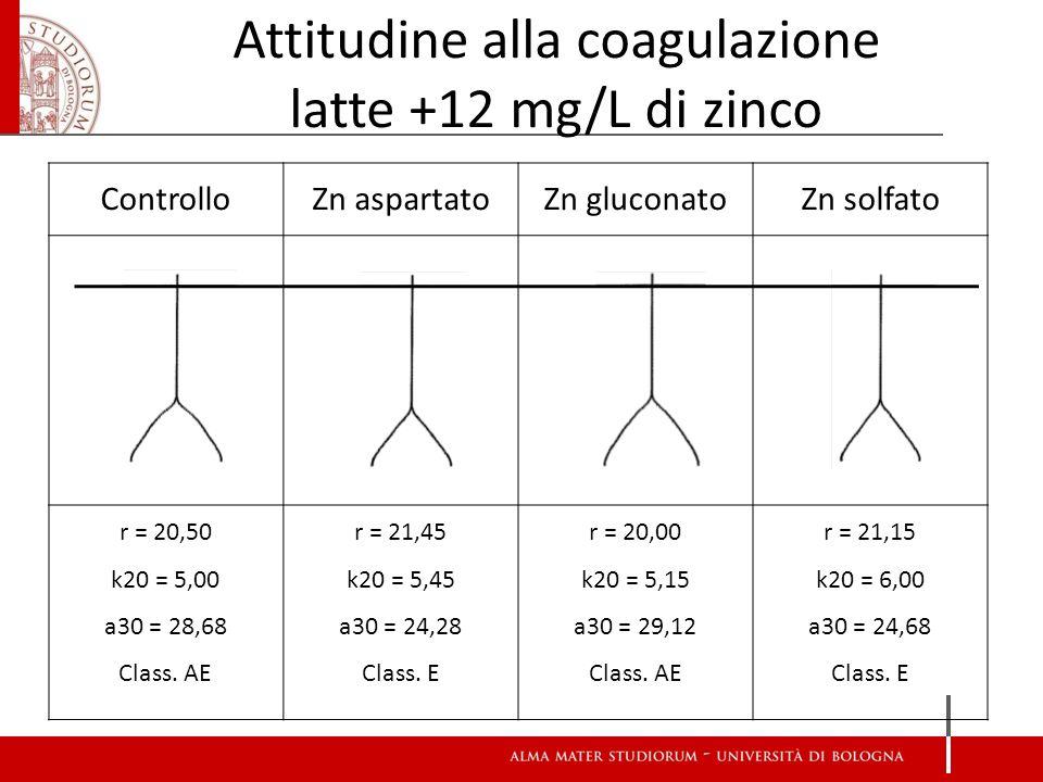 ControlloZn aspartatoZn gluconatoZn solfato r = 20,50 k20 = 5,00 a30 = 28,68 Class. AE r = 21,45 k20 = 5,45 a30 = 24,28 Class. E r = 20,00 k20 = 5,15