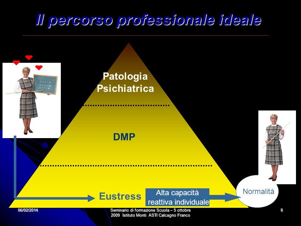 06/02/2014Seminario di formazione Scuola – 5 ottobre 2009 Istituto Monti ASTI Calcagno Franco 8 Il percorso professionale ideale Patologia Psichiatric
