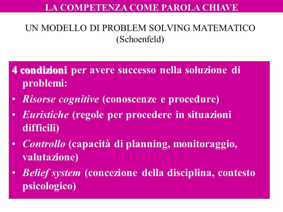 UN MODELLO DI PROBLEM SOLVING MATEMATICO (Schoenfeld) 4 condizioni 4 condizioni per avere successo nella soluzione di problemi: Risorse cognitive (con