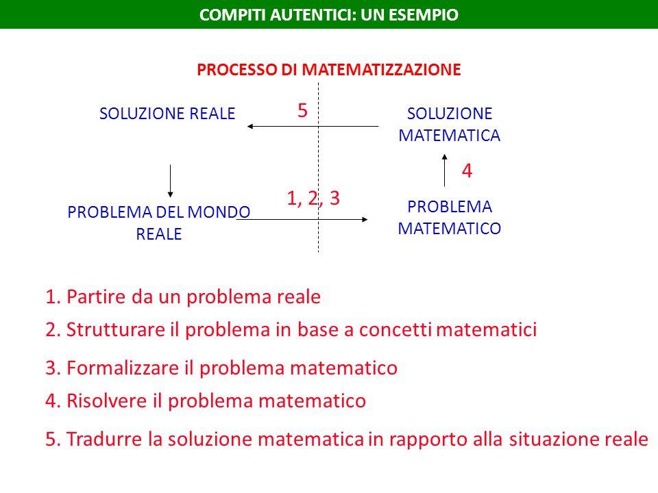 PROCESSO DI MATEMATIZZAZIONE SOLUZIONE REALE PROBLEMA DEL MONDO REALE SOLUZIONE MATEMATICA PROBLEMA MATEMATICO 1. Partire da un problema reale 2. Stru