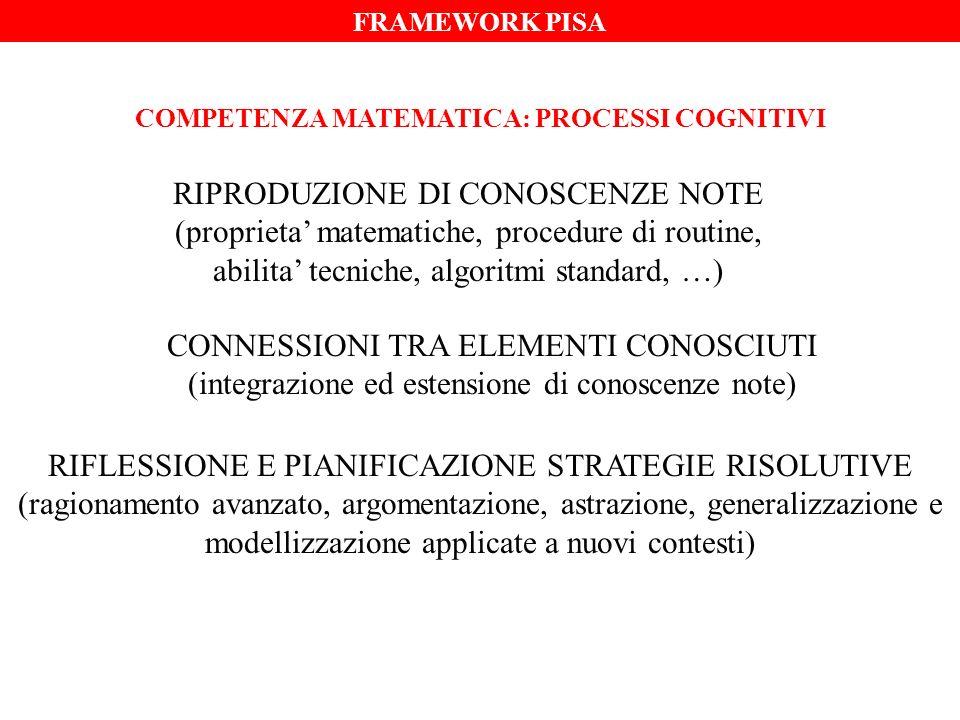 COMPETENZA MATEMATICA: PROCESSI COGNITIVI RIPRODUZIONE DI CONOSCENZE NOTE (proprieta matematiche, procedure di routine, abilita tecniche, algoritmi st