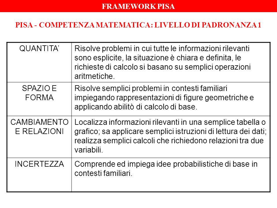PISA - COMPETENZA MATEMATICA: LIVELLO DI PADRONANZA 1 QUANTITARisolve problemi in cui tutte le informazioni rilevanti sono esplicite, la situazione è