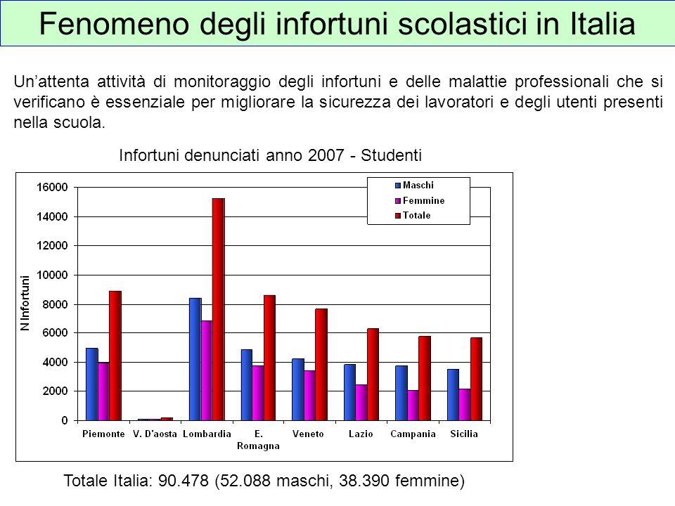 Fenomeno degli infortuni scolastici in Italia Unattenta attività di monitoraggio degli infortuni e delle malattie professionali che si verificano è es