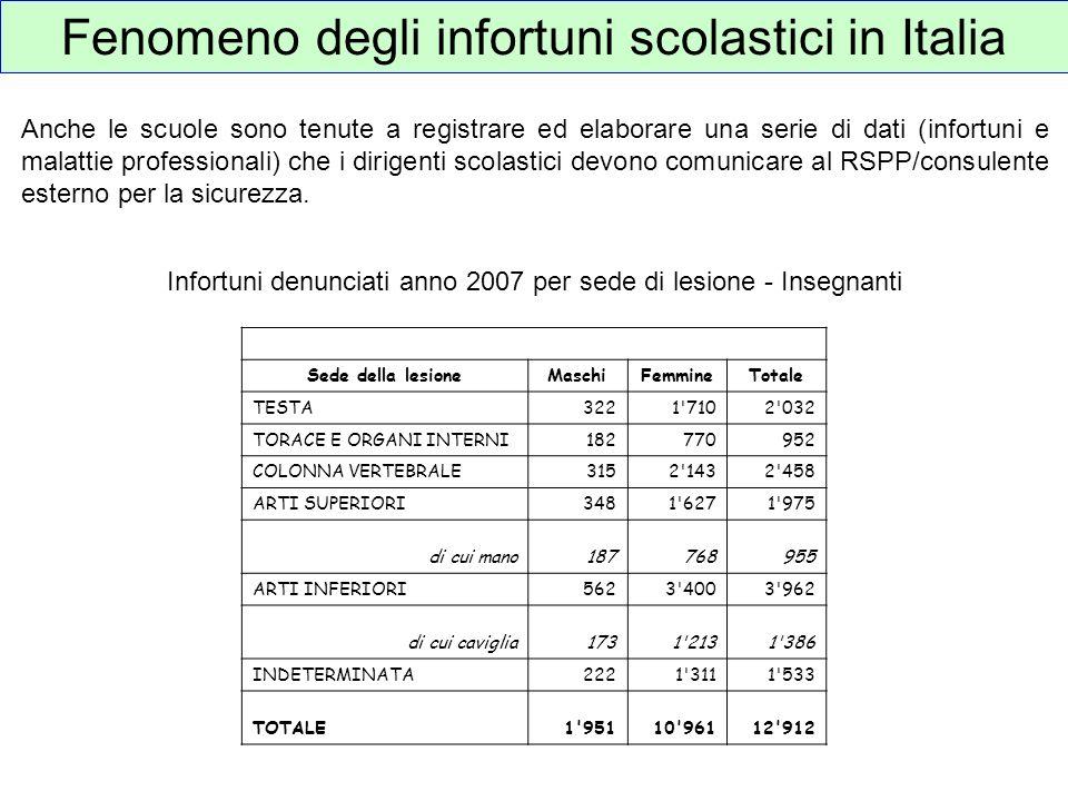Fenomeno degli infortuni scolastici in Italia Infortuni denunciati anno 2007 per sede di lesione - Insegnanti Sede della lesioneMaschiFemmineTotale TE