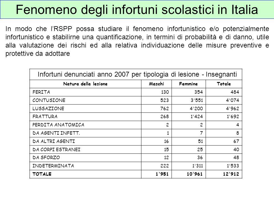 Fenomeno degli infortuni scolastici in Italia Infortuni denunciati anno 2007 per tipologia di lesione - Insegnanti Natura della lesioneMaschiFemmineTo