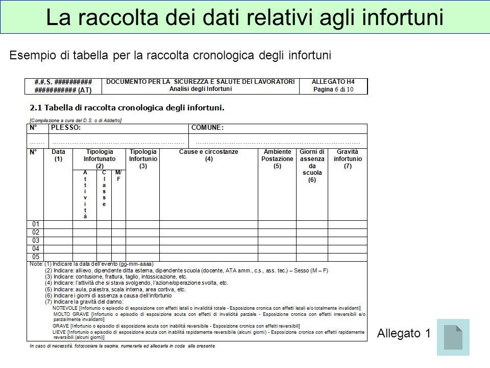 La raccolta dei dati relativi agli infortuni Esempio di tabella per la raccolta cronologica degli infortuni Allegato 1