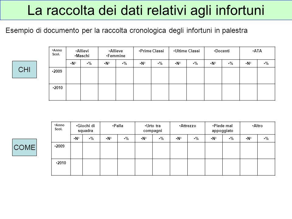 La raccolta dei dati relativi agli infortuni Esempio di documento per la raccolta cronologica degli infortuni in palestra Anno Scol. Allievi Maschi Al