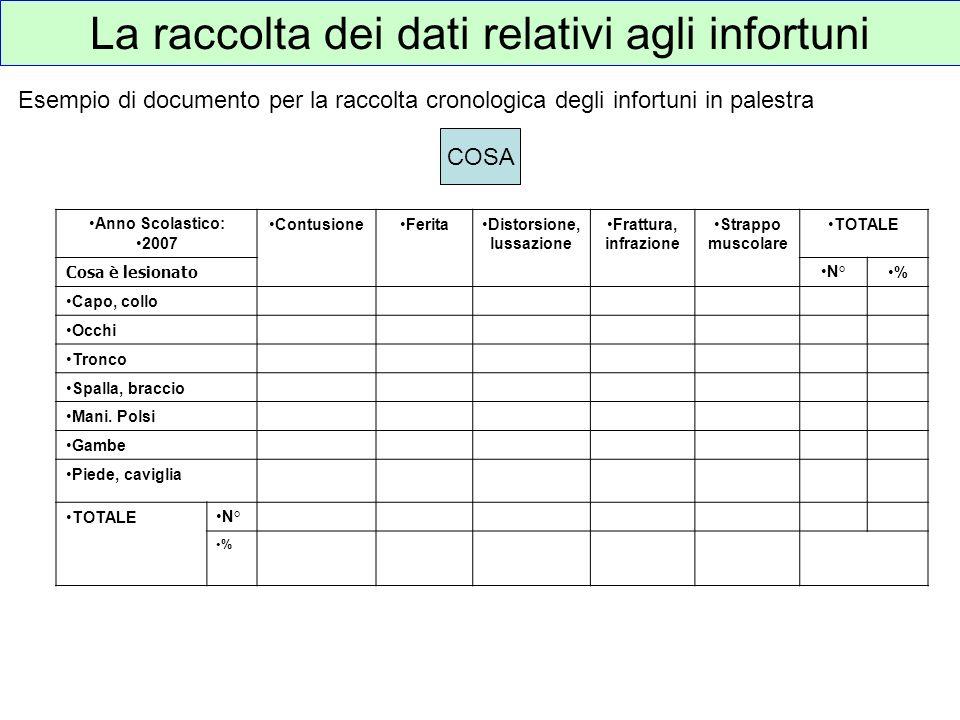 La raccolta dei dati relativi agli infortuni Esempio di documento per la raccolta cronologica degli infortuni in palestra COSA Anno Scolastico: 2007 C