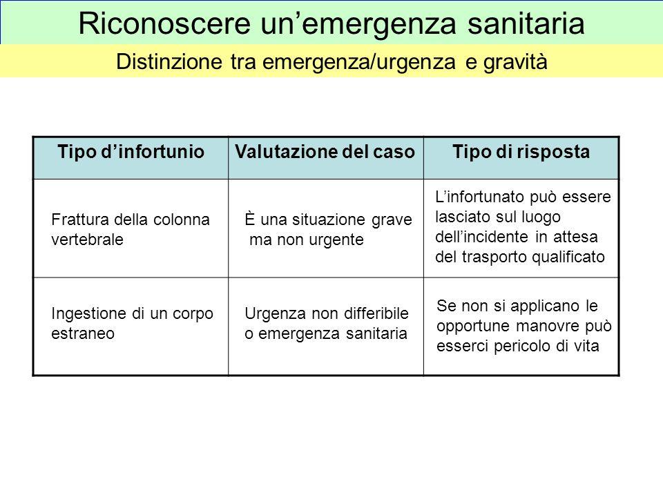 Riconoscere unemergenza sanitaria Distinzione tra emergenza/urgenza e gravità Tipo dinfortunioValutazione del casoTipo di risposta Frattura della colo
