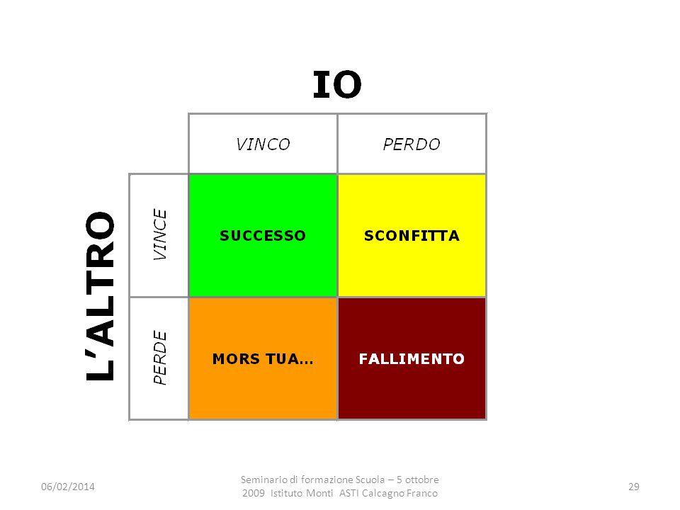 06/02/2014 Seminario di formazione Scuola – 5 ottobre 2009 Istituto Monti ASTI Calcagno Franco 29