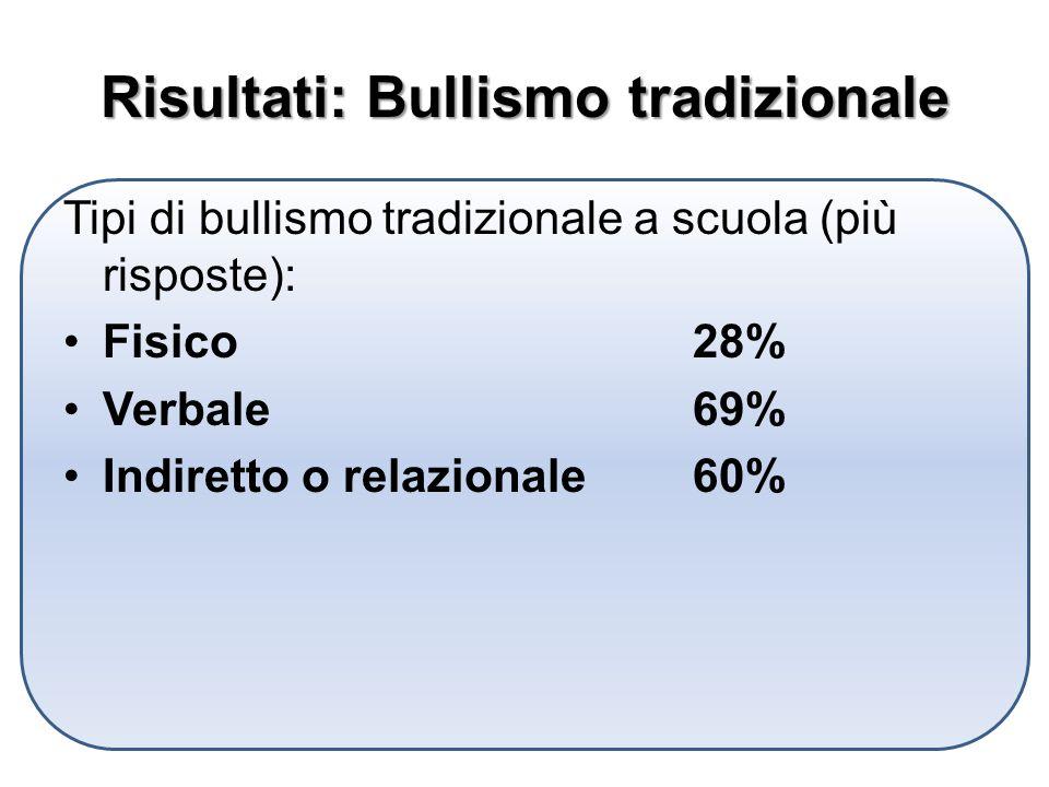 Risultati: Bullismo tradizionale Tipi di bullismo tradizionale a scuola (più risposte): Fisico28% Verbale69% Indiretto o relazionale60%