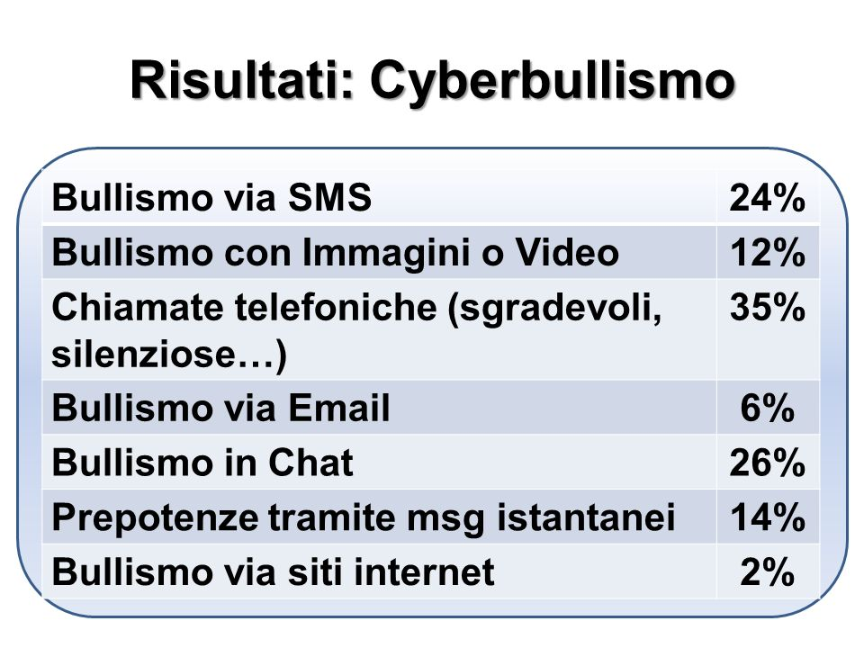 Risultati: Cyberbullismo Bullismo via SMS24% Bullismo con Immagini o Video12% Chiamate telefoniche (sgradevoli, silenziose…) 35% Bullismo via Email6% Bullismo in Chat26% Prepotenze tramite msg istantanei14% Bullismo via siti internet2%