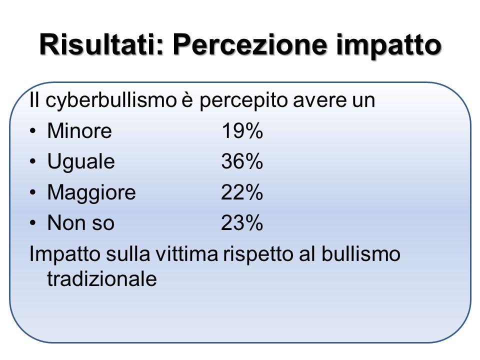 Risultati: Percezione impatto Il cyberbullismo è percepito avere un Minore19% Uguale36% Maggiore22% Non so23% Impatto sulla vittima rispetto al bullismo tradizionale