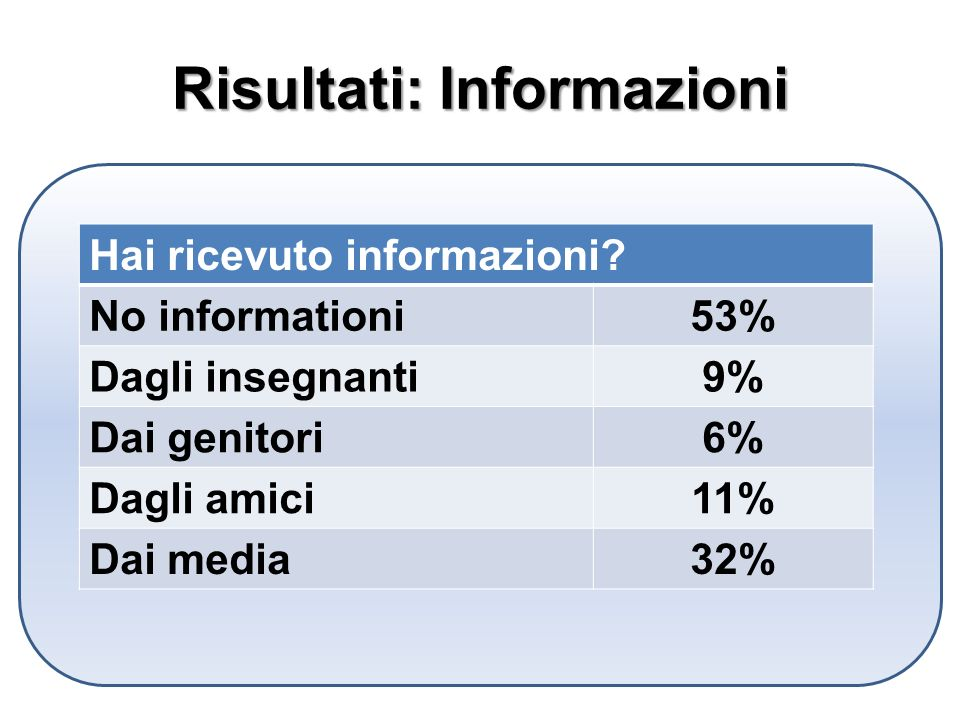 Risultati: Informazioni Hai ricevuto informazioni.