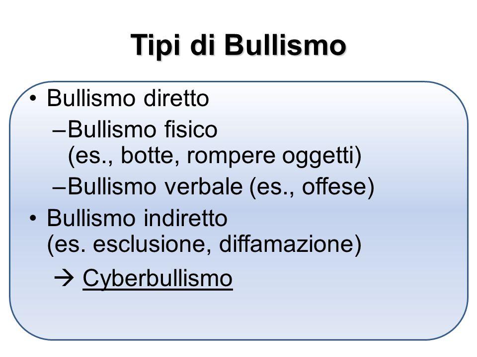 Tipi di Bullismo Bullismo diretto –Bullismo fisico (es., botte, rompere oggetti) –Bullismo verbale (es., offese) Bullismo indiretto (es.