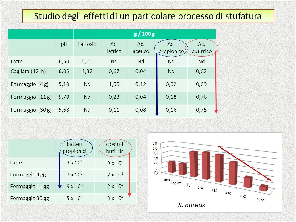 g / 100 g pHLattosio Ac. lattico Ac. acetico Ac. propionico Ac. butirrico Latte6,605,13Nd Cagliata (12 h)6,051,320,670,04Nd0,02 Formaggio (4 g)5,10Nd1