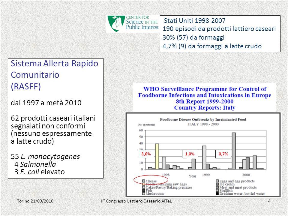 Sistema Allerta Rapido Comunitario (RASFF) dal 1997 a metà 2010 62 prodotti caseari italiani segnalati non conformi (nessuno espressamente a latte cru