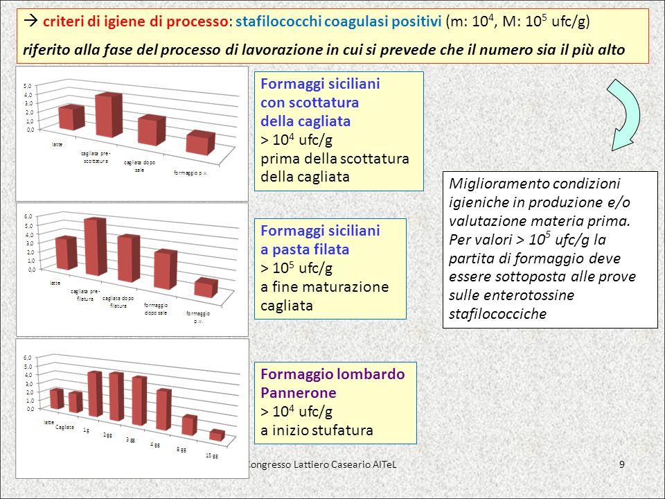 criteri di igiene di processo: stafilococchi coagulasi positivi (m: 10 4, M: 10 5 ufc/g) riferito alla fase del processo di lavorazione in cui si prev