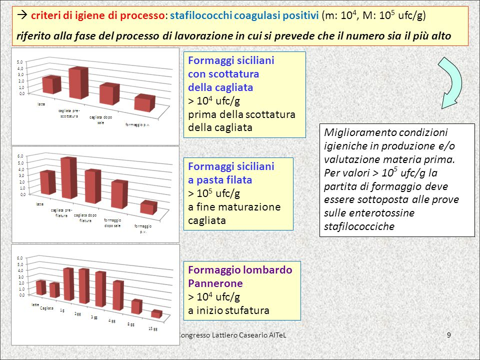 g / 100 g pHLattosio Ac.lattico Ac. acetico Ac. propionico Ac.